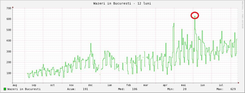 waze-radiozu-record-utilizatori-bucuresti-4iunie2014
