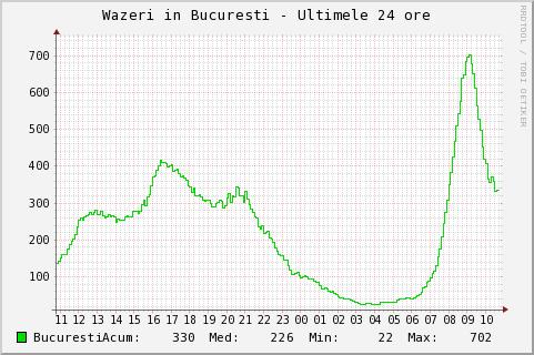 bucuresti-1d-w450