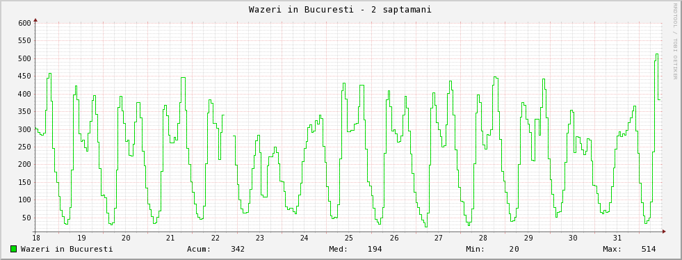 bucuresti-2w